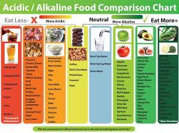 Acid Vs Base Food Chart Www Bedowntowndaytona Com