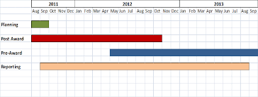 Implementation Timeline Research Usc