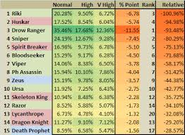 trends in dota 2 hero usage by skill bracket dotametrics