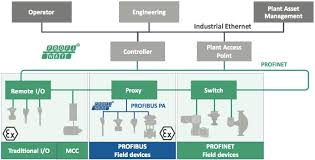 the industrial ethernet book articles technical articles profinet profibus pa