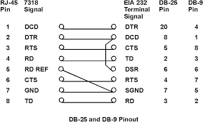appendix g 7318 connector pinouts the db 25 or db 9 pinout figure depicts an expanded null modem