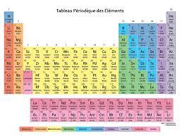 Tableau Périodique des Éléments - French Periodic Table