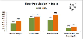 India Population Chart 2015 Tiger Population In India Factly