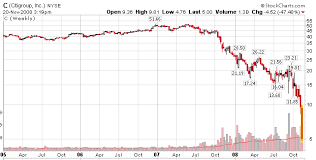 Citibank Stock History Chart Citigroup Blames Short Sellers For Share Price Crash The