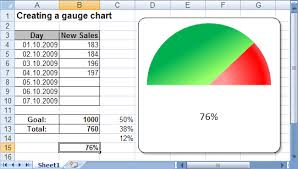 Creating A Gauge Chart Microsoft Excel 2007