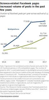 What Is Volume In Science Science Related Facebook Pages Increased Volume Of Posts In The Past