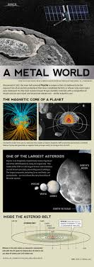 best ideas about nasa missions space exploration metal asteroid psyche a weird magnetic space rock explained infographic