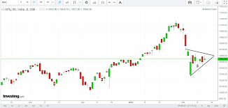 investing com nifty chart - Ganada