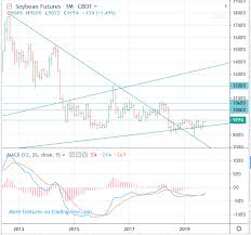 Soybean Futures Price Chart 2019 2020 2021 Soybean Futures Prices Long Term Forecast Up