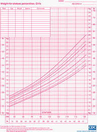 Us Government Height Weight Chart Child Growth Charts Height Weight Bmi Head Circumference