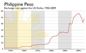 The Coffee The Philippine Peso From 1950 To 2009