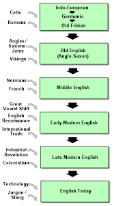 the history of english an introduction  pdf books with free  how to write an essay introduction intellectual history has had its moments ofthe history of english an introduction an introduction to english legal