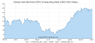 Cny To Hkd Chart Chinese Yuan Renminbi Cny To Hong Kong Dollar Hkd History