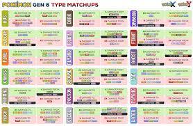 Pokemon Type Chart Sun And Moon Pokemon Weakness Chart Gen 5 Www Bedowntowndaytona Com