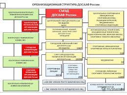 Презентация на тему Организация ДОСААФ нашей стране нужна  15 ОРГАНИЗАЦИОННАЯ СТРУКТУРА ДОСААФ России ЦЕНТРАЛЬНАЯ КОНТРОЛЬНО РЕВИЗИОННАЯ