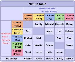 Nature Chart Nature Table Pokemon Sweet T