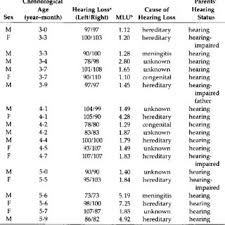 Developmental Sentence Scoring Chart Developmental Sentence Types And Developmental Sentence