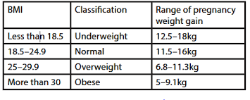 Pregnancy Weight Gain Chart Overweight Ranzcog Why Your Weight Matters During Pregnancy