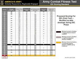 Deadlift Max Chart Acft 3 Rep Max Deadlift Mdl Army Standards