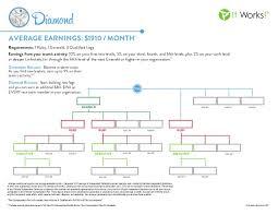 It Works Diamond Rank Chart