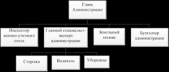 Архивы менеджмент организации Помощь студентам т  Курсовая работа Совершенствование организационной структуры организации
