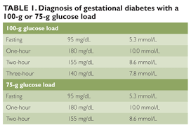 Blood Glucose Levels Pregnancy Chart Alternative Therapy For Gestational Diabetes Clinical Advisor