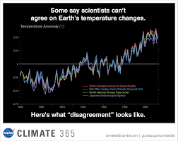 Graphic Earths Temperature Record Climate Change Vital
