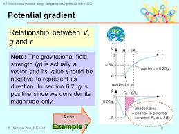 13 potential grant relationship