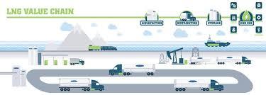 Lng Storage Equipment Lng Technology Chart Industries
