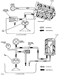 les05 6 gif this engine when a full flow system is used it is prevents the oil supply from being cut off to the necessary to incorporate a bypass valve in the engine
