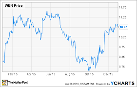 Wendy S Stock Chart Why Shares Of The Wendys Company Jumped 19 In 2015 The