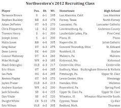 Northwestern Class Of 2012 Collegefootballtalk