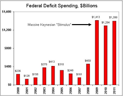 Obamas Deficit Spending Diagram Bar Chart Chart