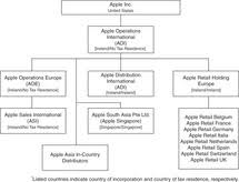 Organizational Chart Of Multinational Company International Structures Used By Apple And Other