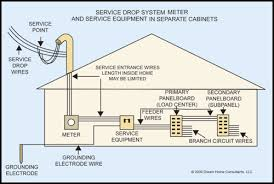 home meter wiring diagram home wiring diagrams description servicedrop home meter wiring diagram