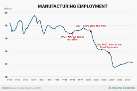 what is nafta is it good for the us business insider manufacturing employment