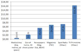 Promo Bike Advertising Rates