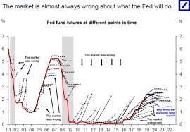 Us Futures Chart The Market Is Almost Always Wrong About What The Fed Will Do