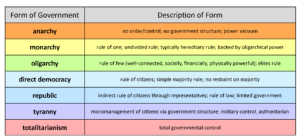 United States Government Why Form A Government United