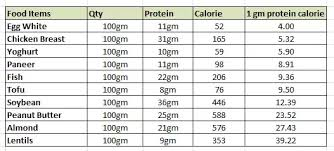 What All Products Should I Consume In Order To Intake 200