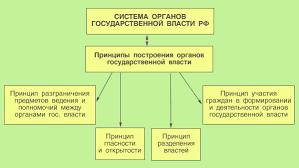 ПРАВОВЕДЕНИЕ Тема  Система органов гос власти РФ