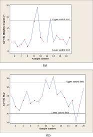 A Shewhart Standard Deviation Control Chart B Shewhart