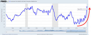 Health Care Costs By Year Chart Medical Care Costs Soar Chart