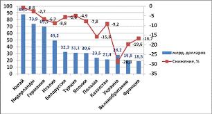 Особенности экономического роста в России На рисунке 1 представлена динамика внешнеторгового оборота России и ряда стран в 2014 году