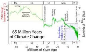 Global Temperature Chart 10000 Years Climate Myths Its Been Far Warmer In The Past Whats The