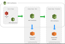 How To Set Up A Continuous Integration And Delivery Ci Cd