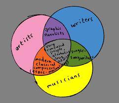 Artist Venn Diagram Venn Diagram Artists Writers And Musicians Mark Rathmell