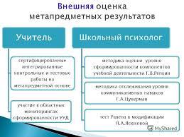 Презентация на тему Заместитель директора по УВР Чечулинская И В  11 Учитель сертифицированные интегрированные контрольные и тестовые работы