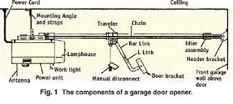 garage door opener partsCole HardwareNRHA Howto Series Installing a Garage Door Opener
