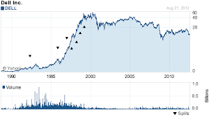 Dell Stock Price History Chart Mining Dvd